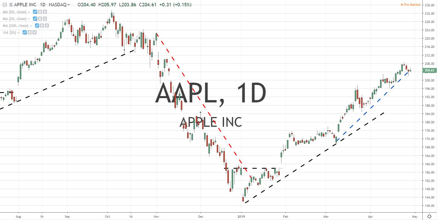 AAPL Apple Inc Stock Chart 4.30.19 Before Earnings