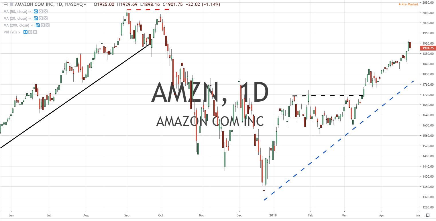 AMZN Amazon Stock Chart 4.25.19 Before Earnings