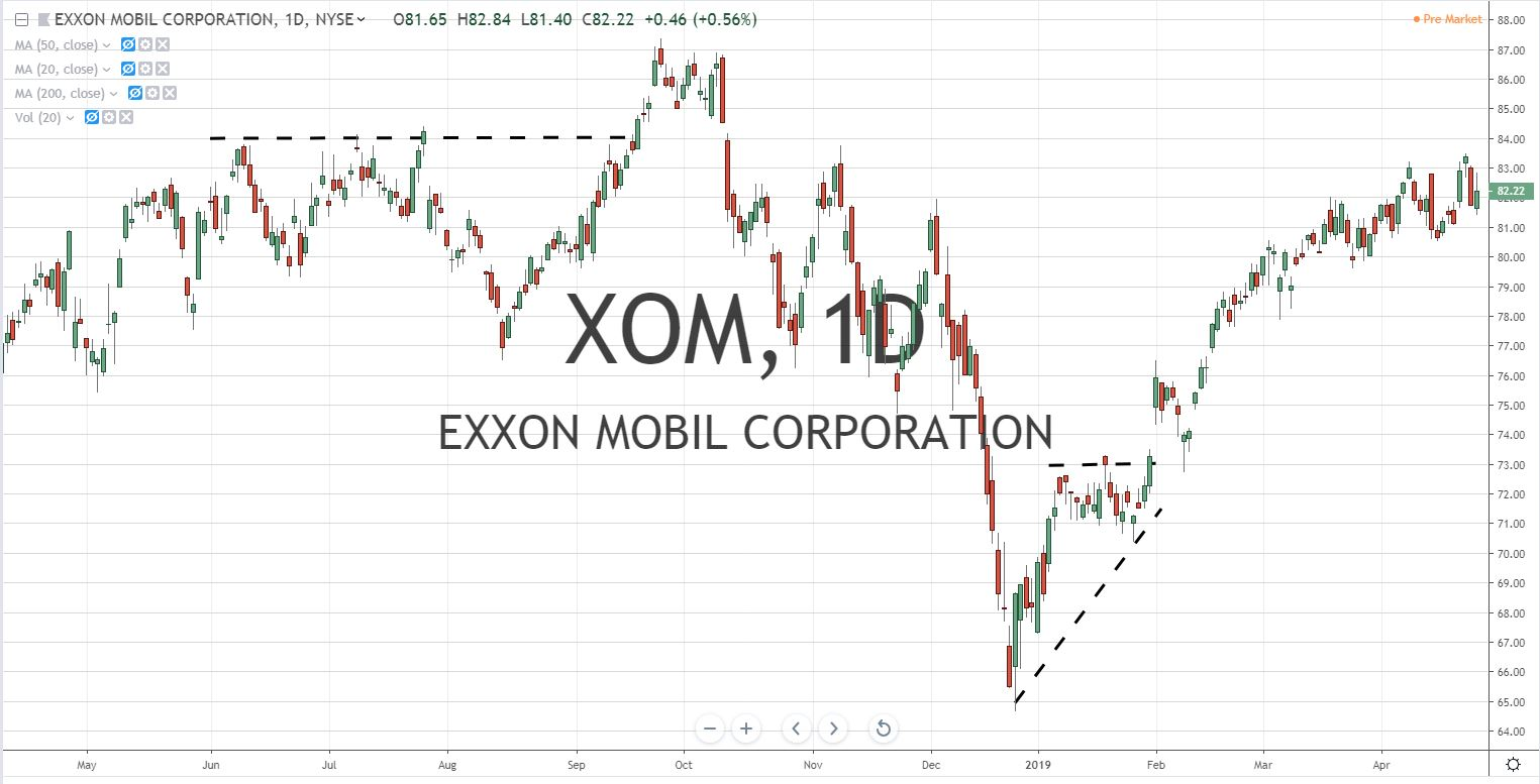 Exxon Mobil Corp XOM Stock Chart 4.26.19 Before Earnings