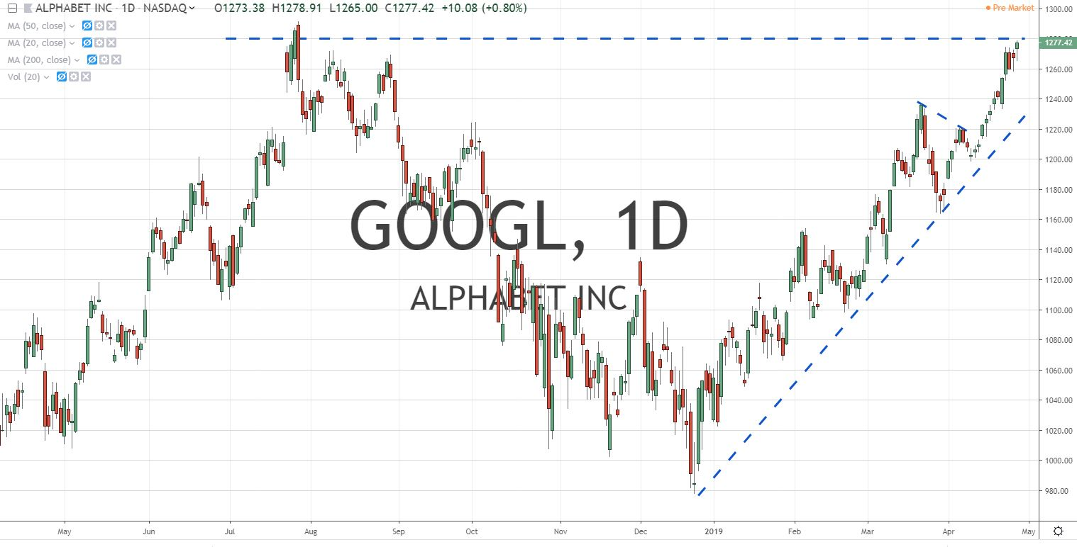 GOOGL Alphabet inc Stock Chart 4.29.19 Before Earnings