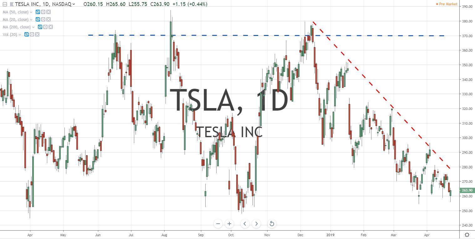 TSLA Tesla Inc stock chart 4.24.19 Before Earnings