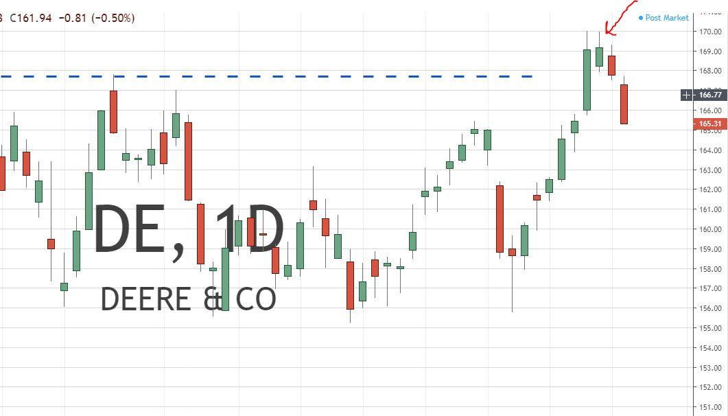 Failed Breakout Trading Setup