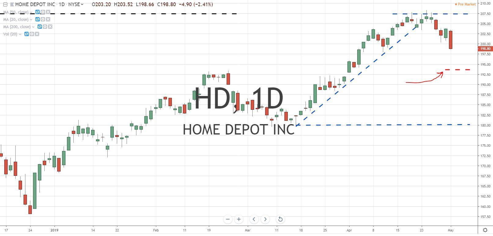 Fibonacci Retracement Levels-Home Depot Chart