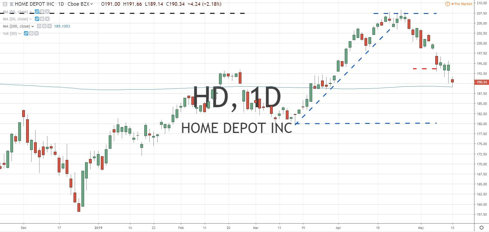 Home Depot Swing Trade 5.14.19