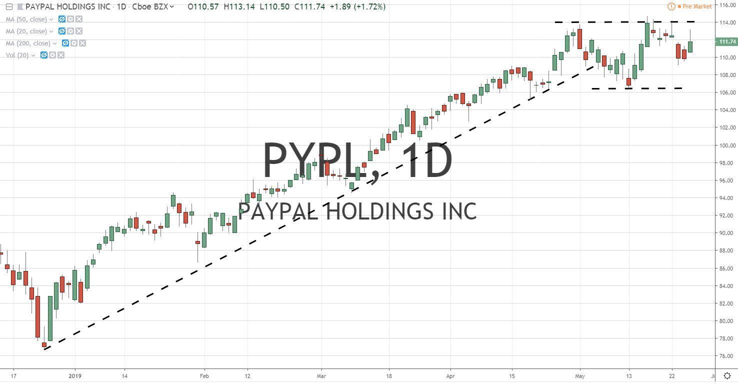 PayPal Stock Chart 5.29.19 PYPL