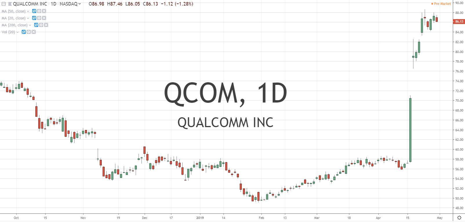Qualcomm Inc QCOM Stock Chart 5.1.19 Before Earnings