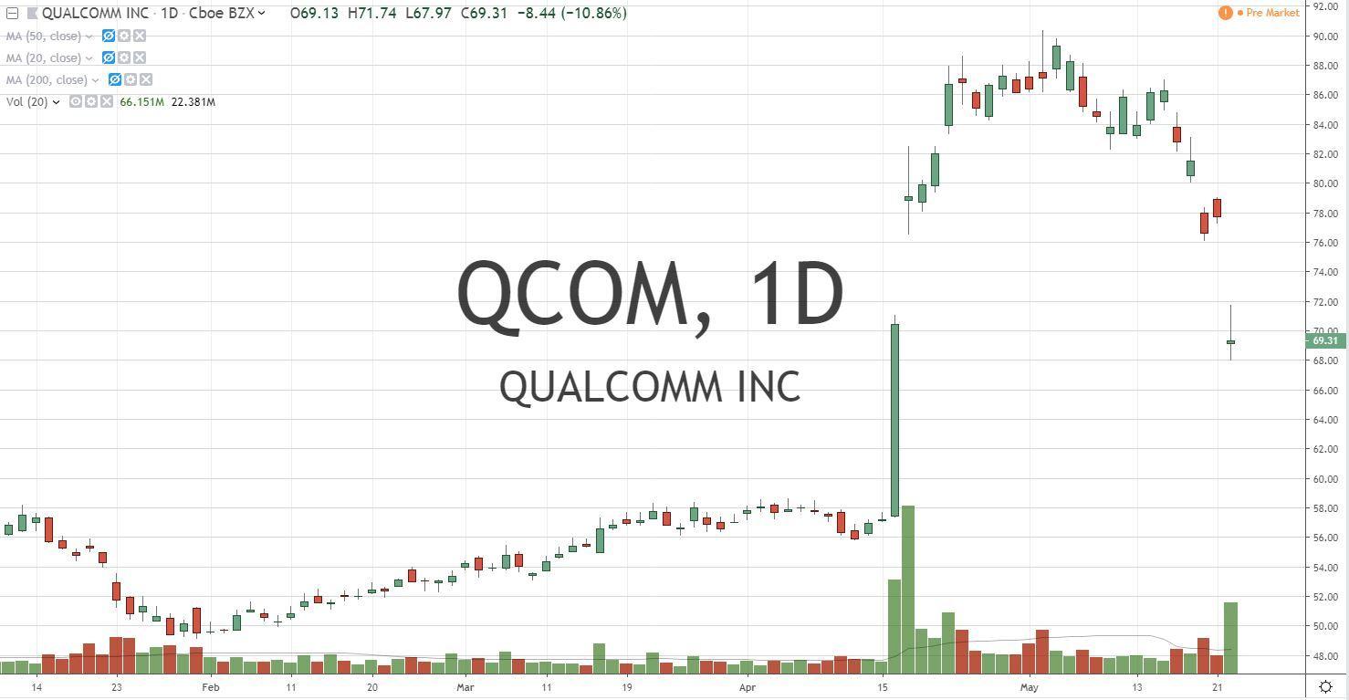 Qualcomm Inc QCOM Stock Chart 5.23.19