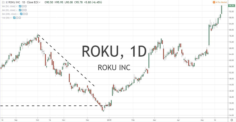 Roku Inc Roku 5.28.19