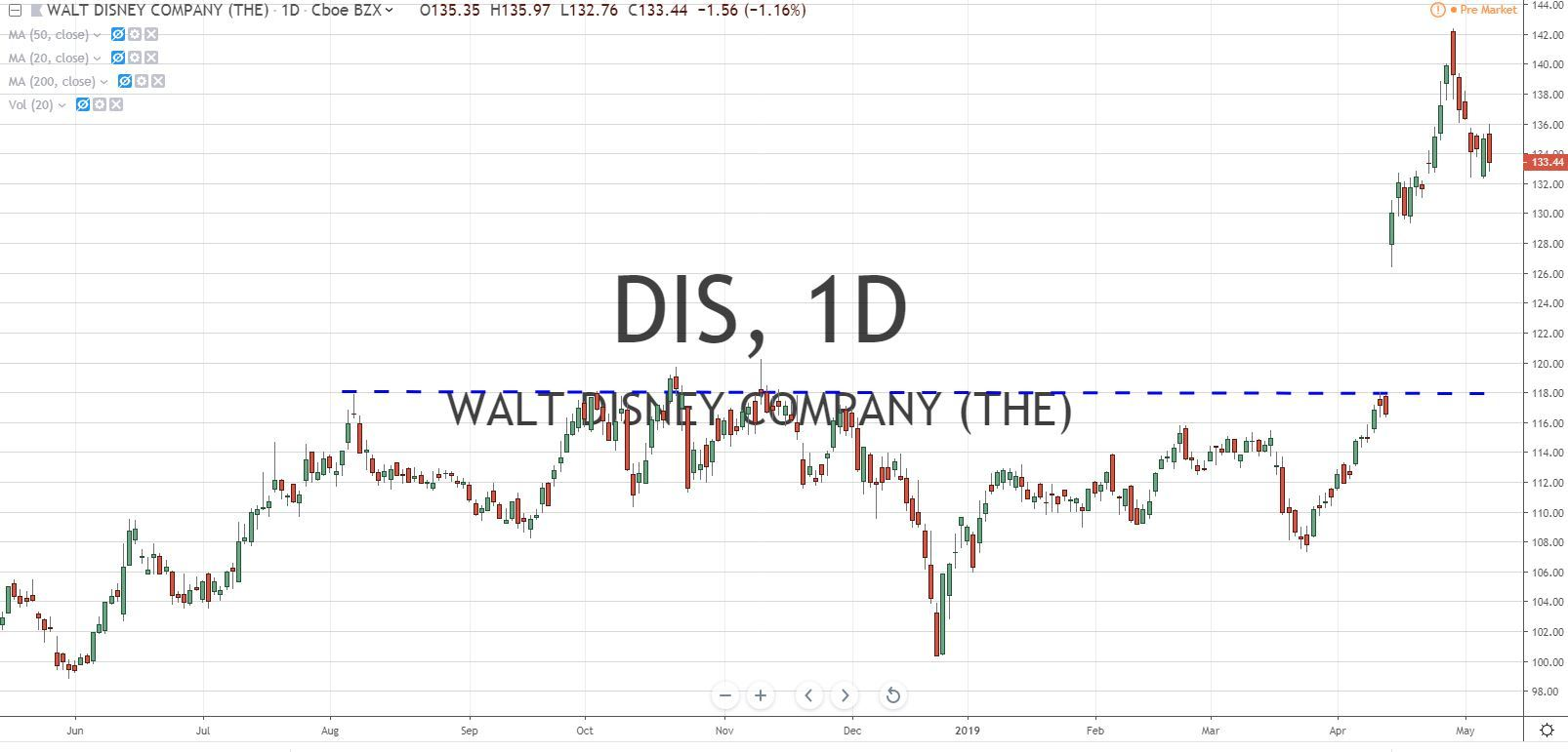 Walt Disney Co DIS Stock Chart 5.8.19 Before Earnings