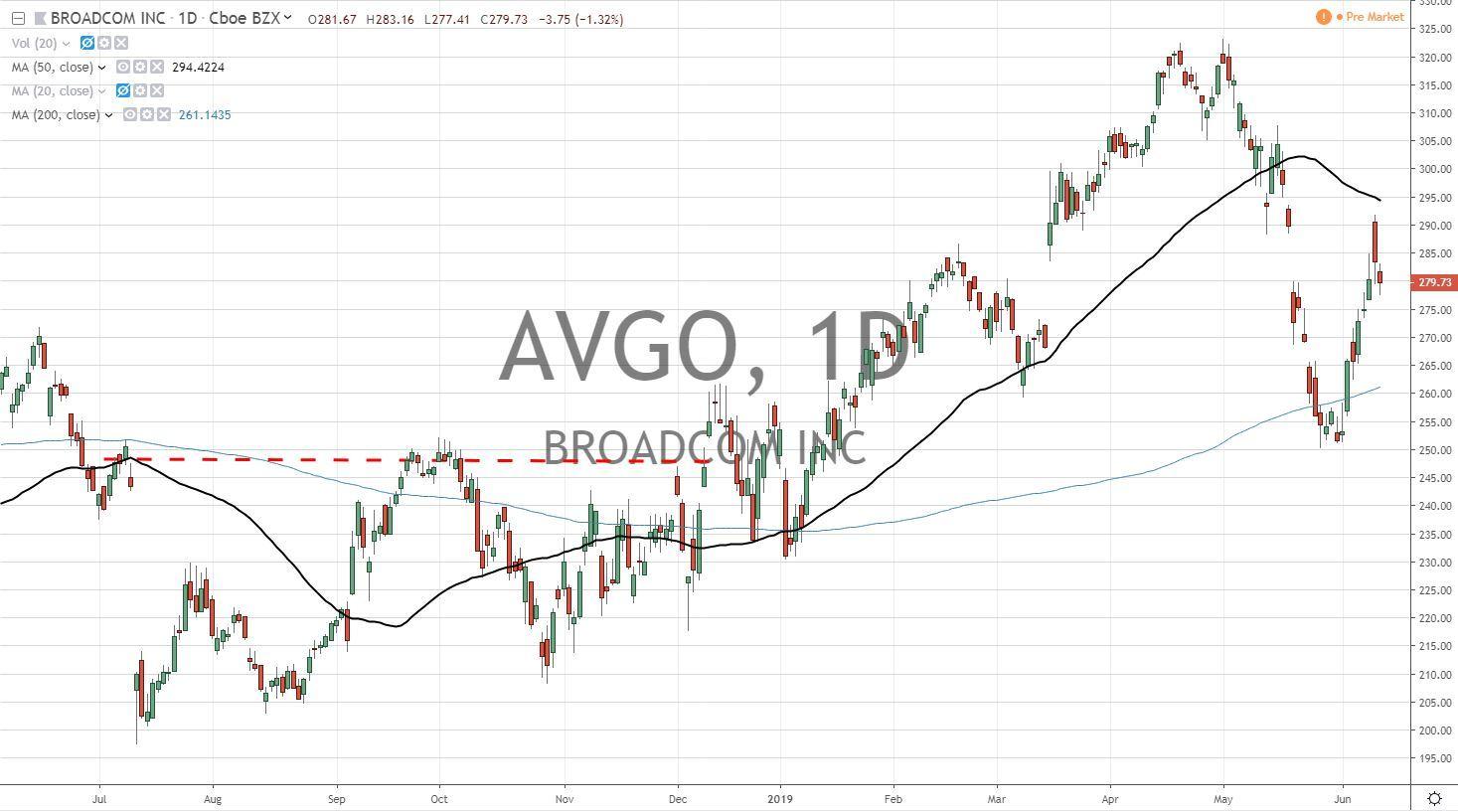 Broadcom Inc AVGO Earnings Report 6 13 19 | SPY ETF Update