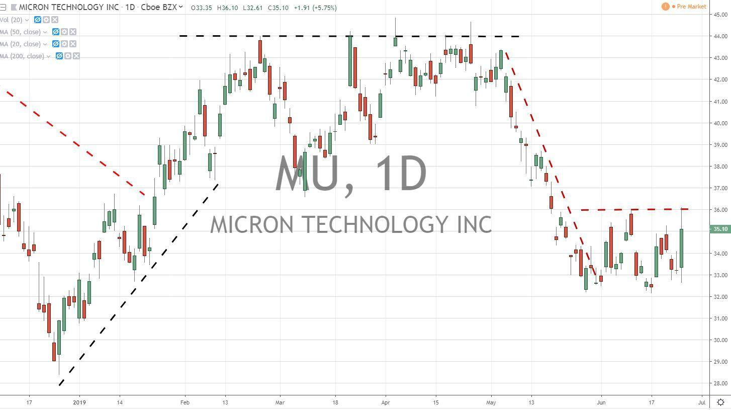 Micron Technology MU Stock Chart 6.26.19