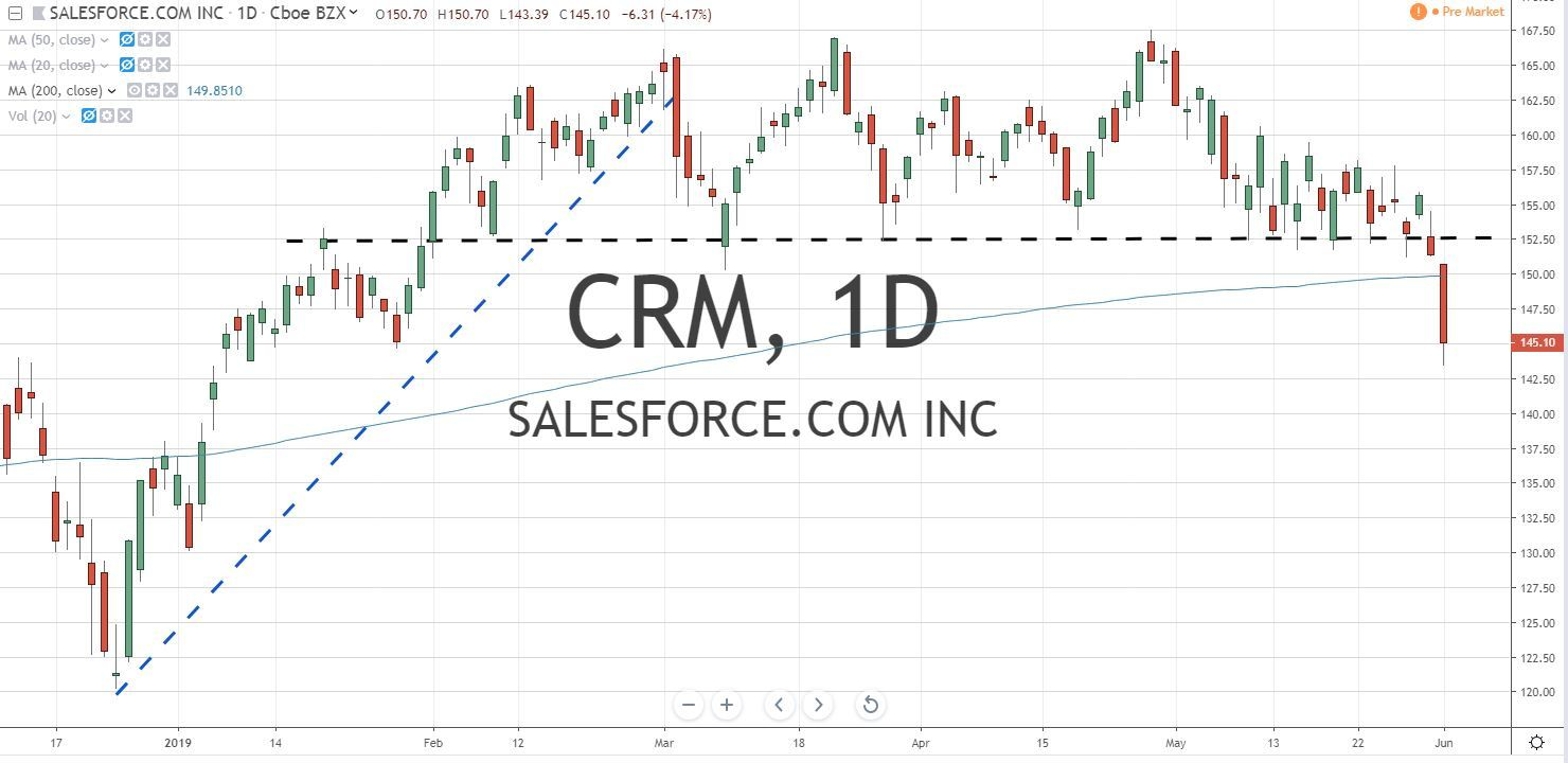 Salesforce CRM Stock Chart 6.4.19 Before Earnings