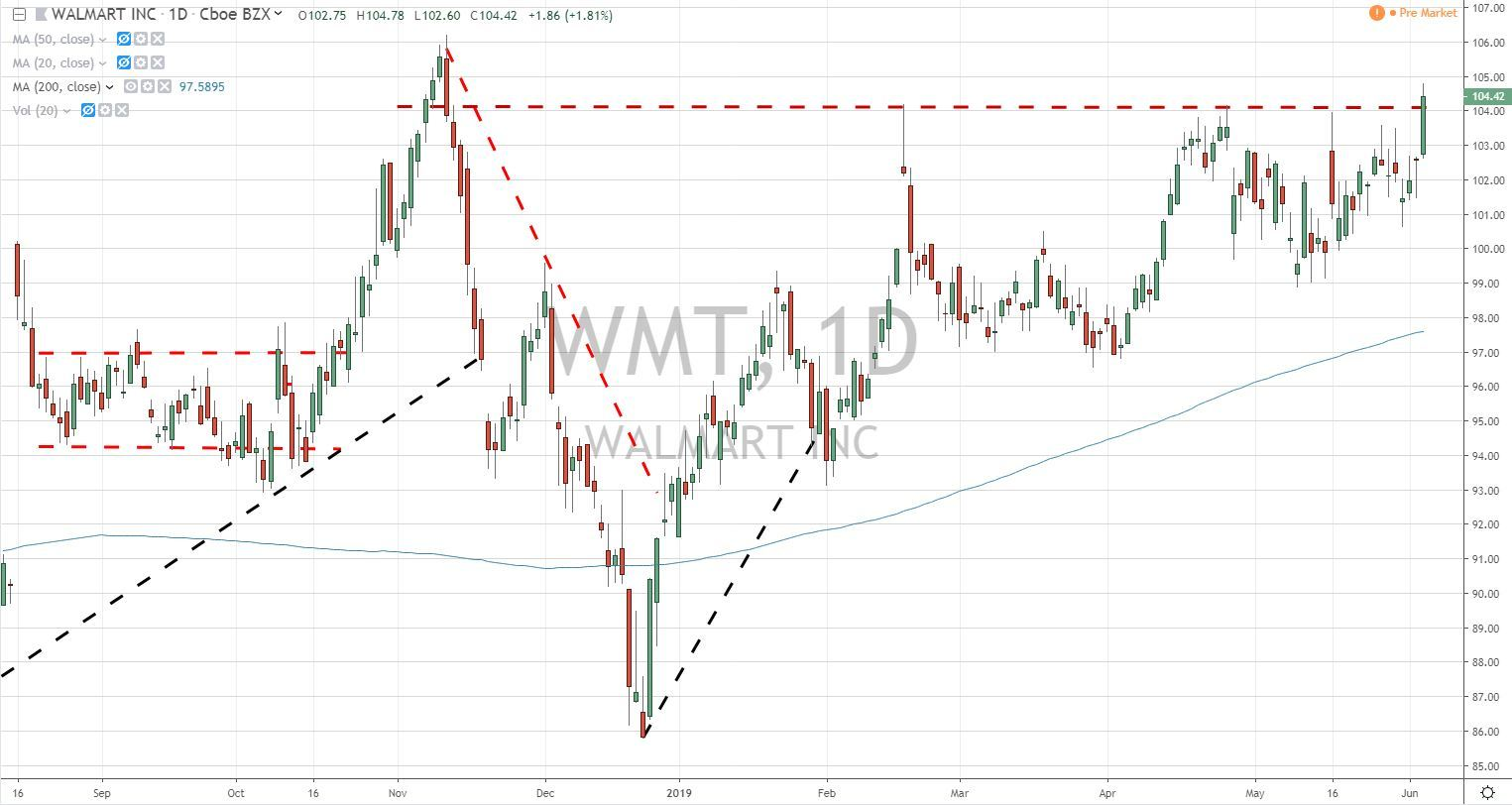 Walmart WMT False Breakout Trade 6.6-19