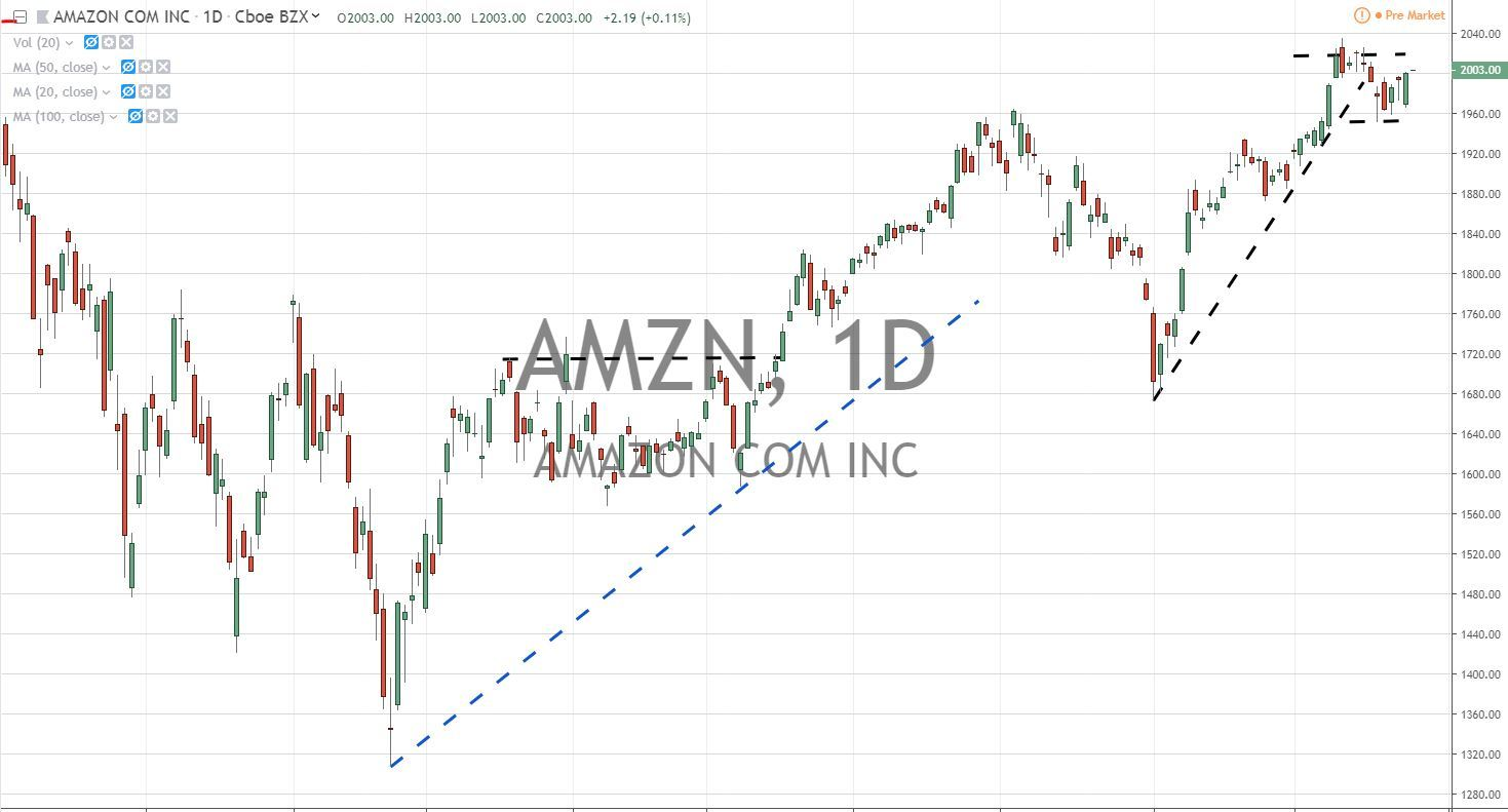 Amazon.com Inc AMZN Stock Chart 7.25.19 Before Earnings
