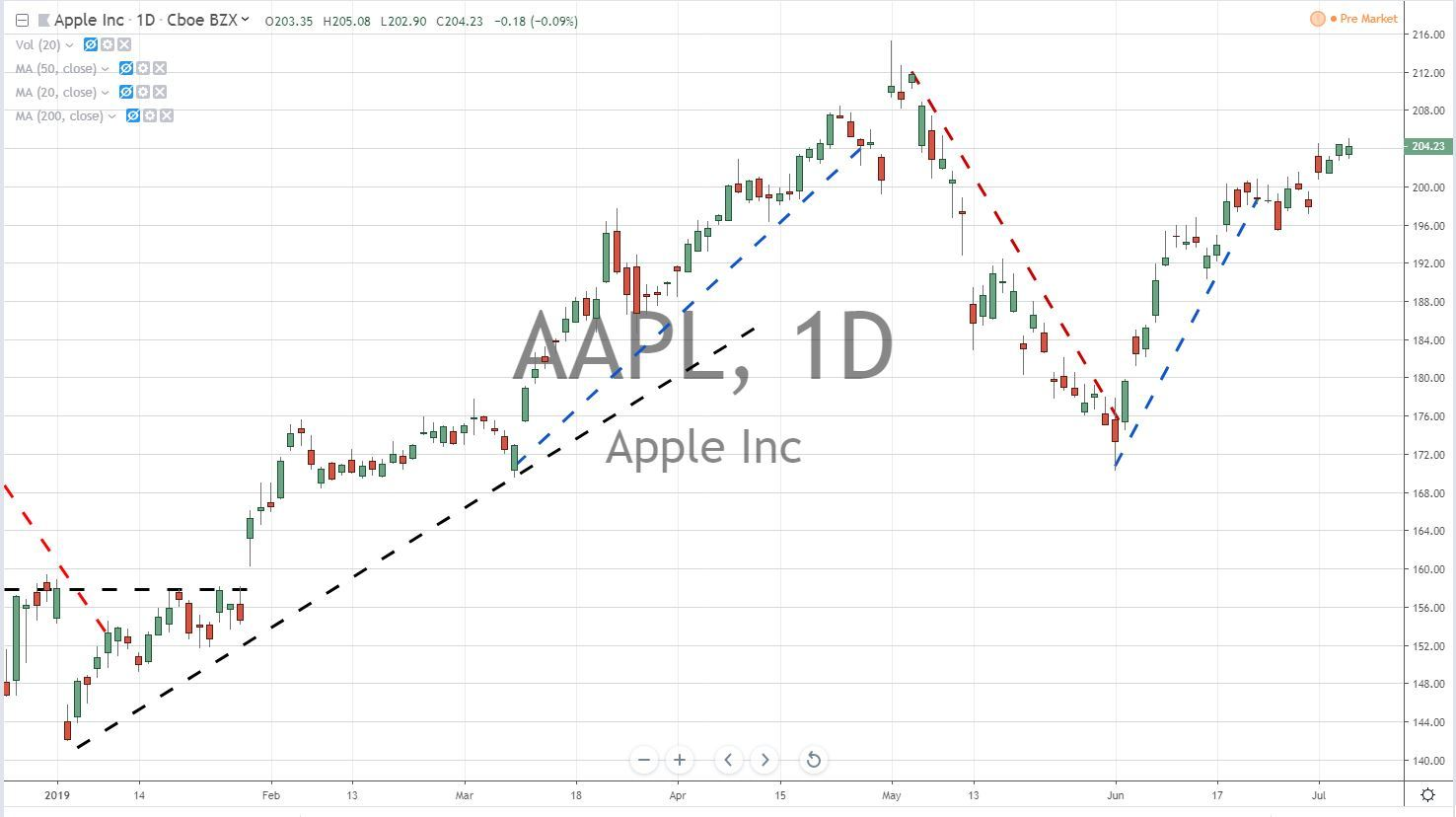 Apple Inc AAPL Stock Chart 7-8-19