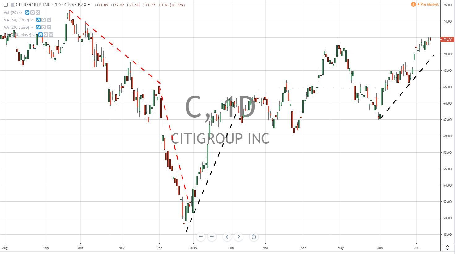 Citigroup Inc C Stock Chart Before Earnings 7.15.19