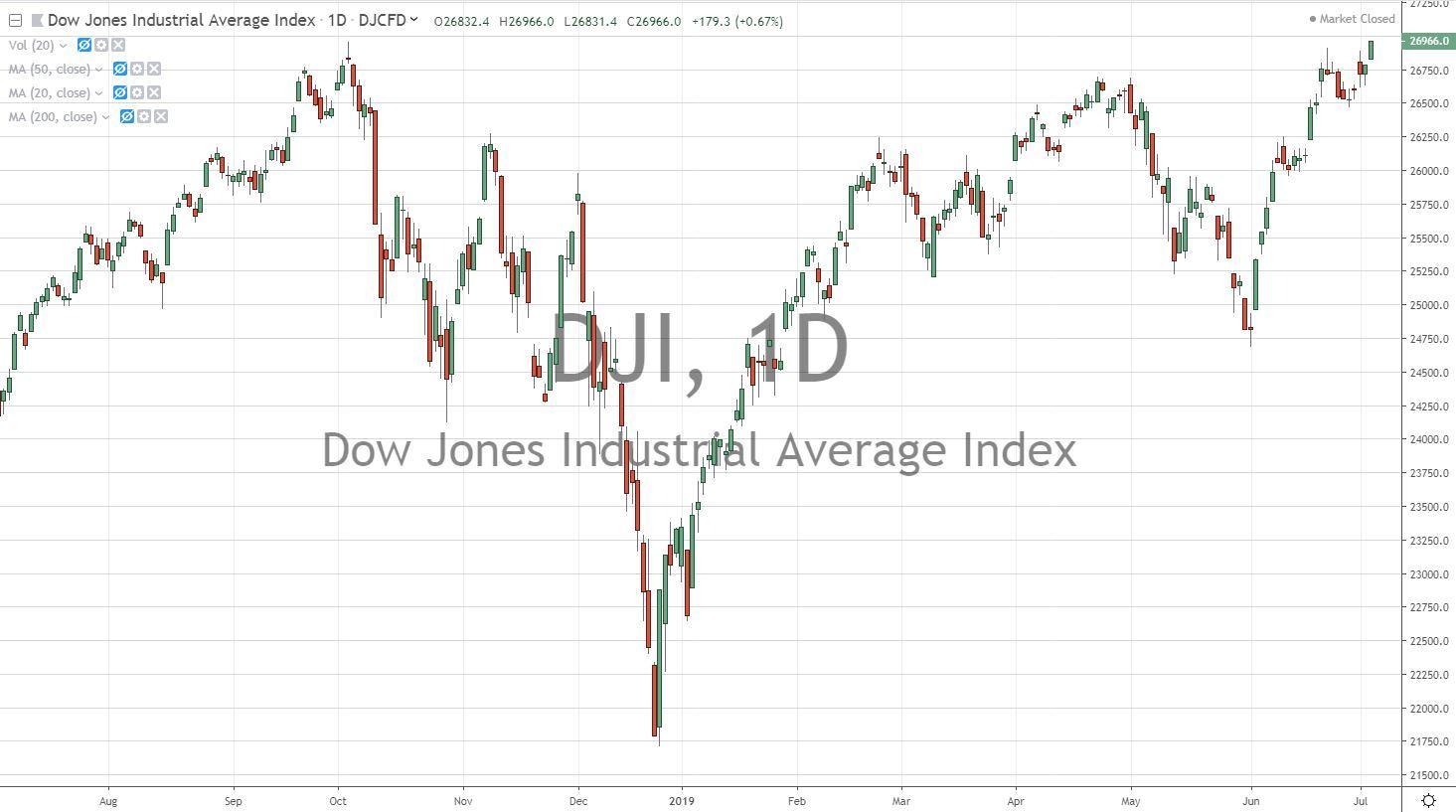 DJIA 7.5.19