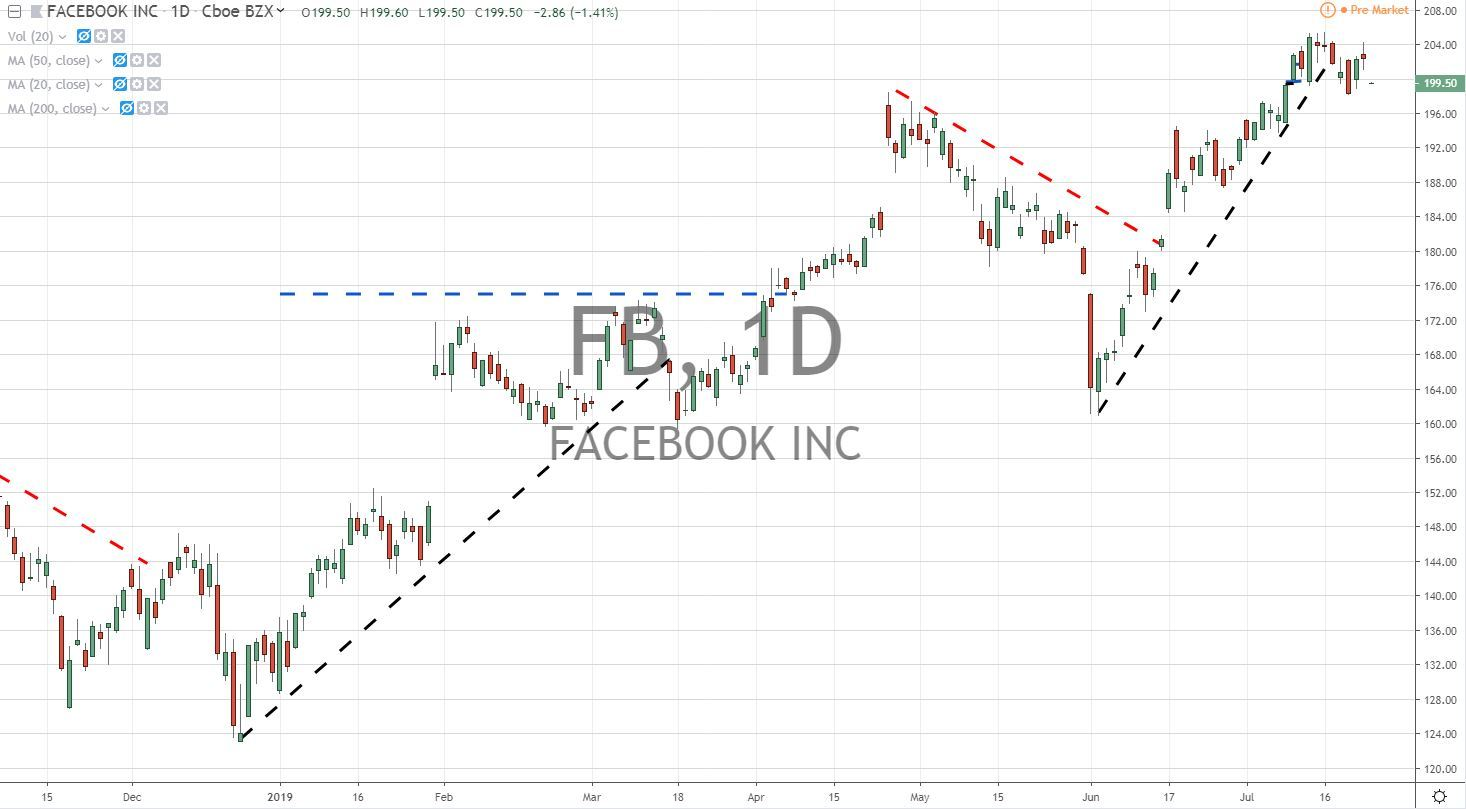 Facebook Inc FB Stock Chart 7.24.19 Before Earnings