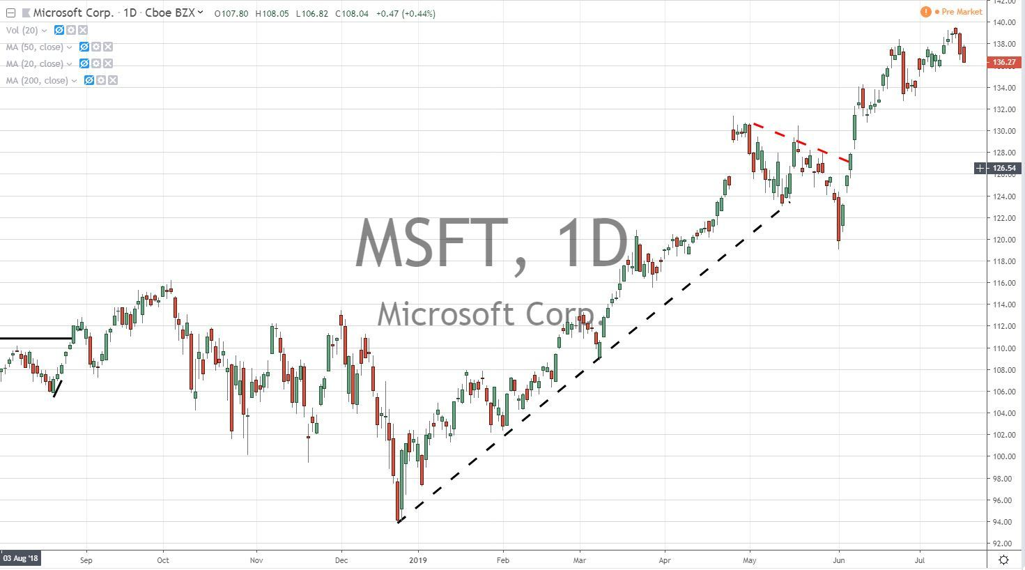 Microspft Corp MSFT Stock Chart 7.18.19 Before Earnings