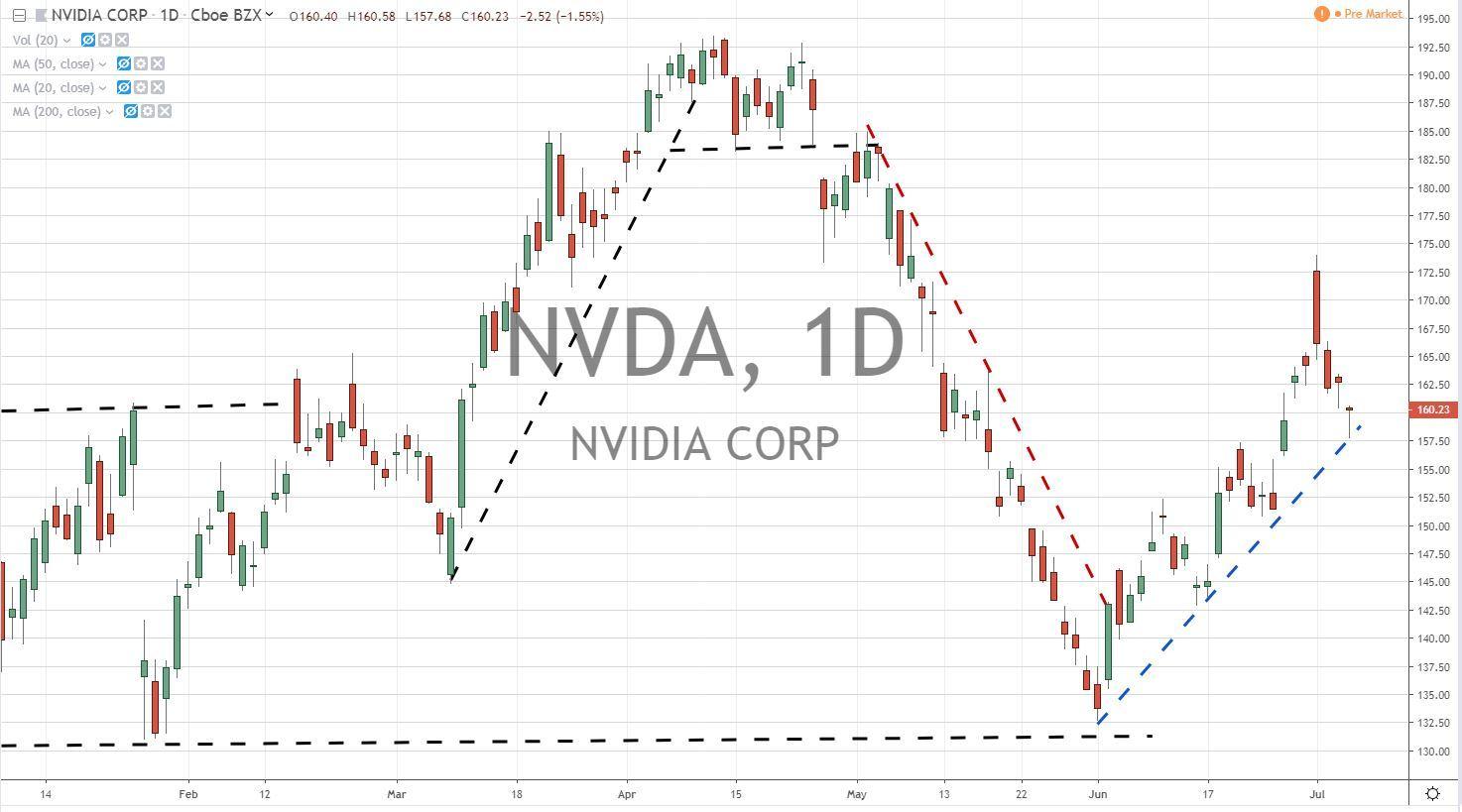Nvidia Corp NVDA Stock Chart 7-8-19