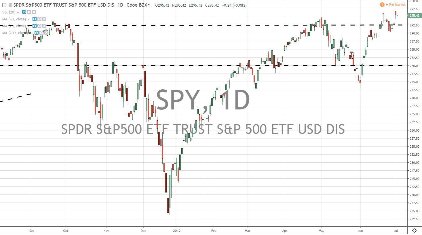 SPY ETF Chart 7.2.19