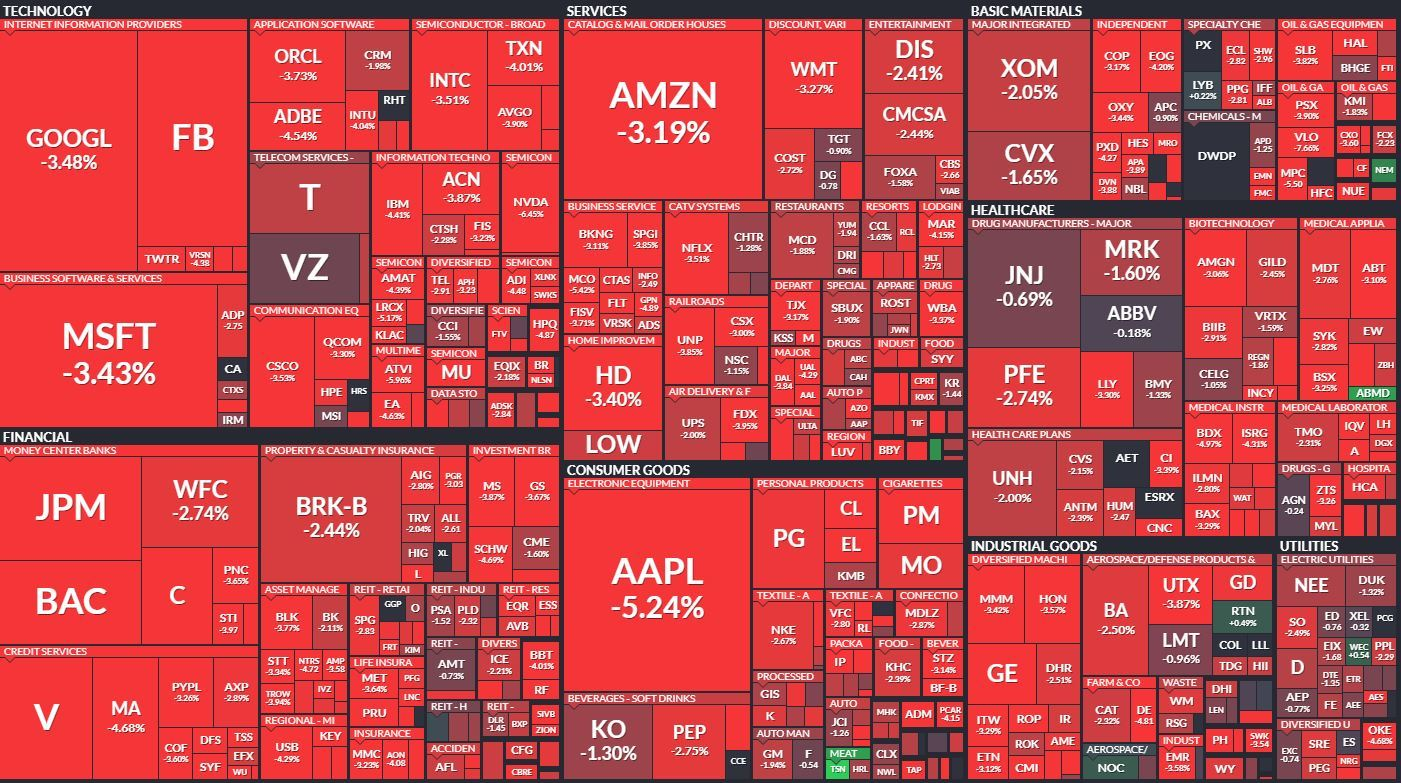 SPY 500 Heatmap 8.6.19