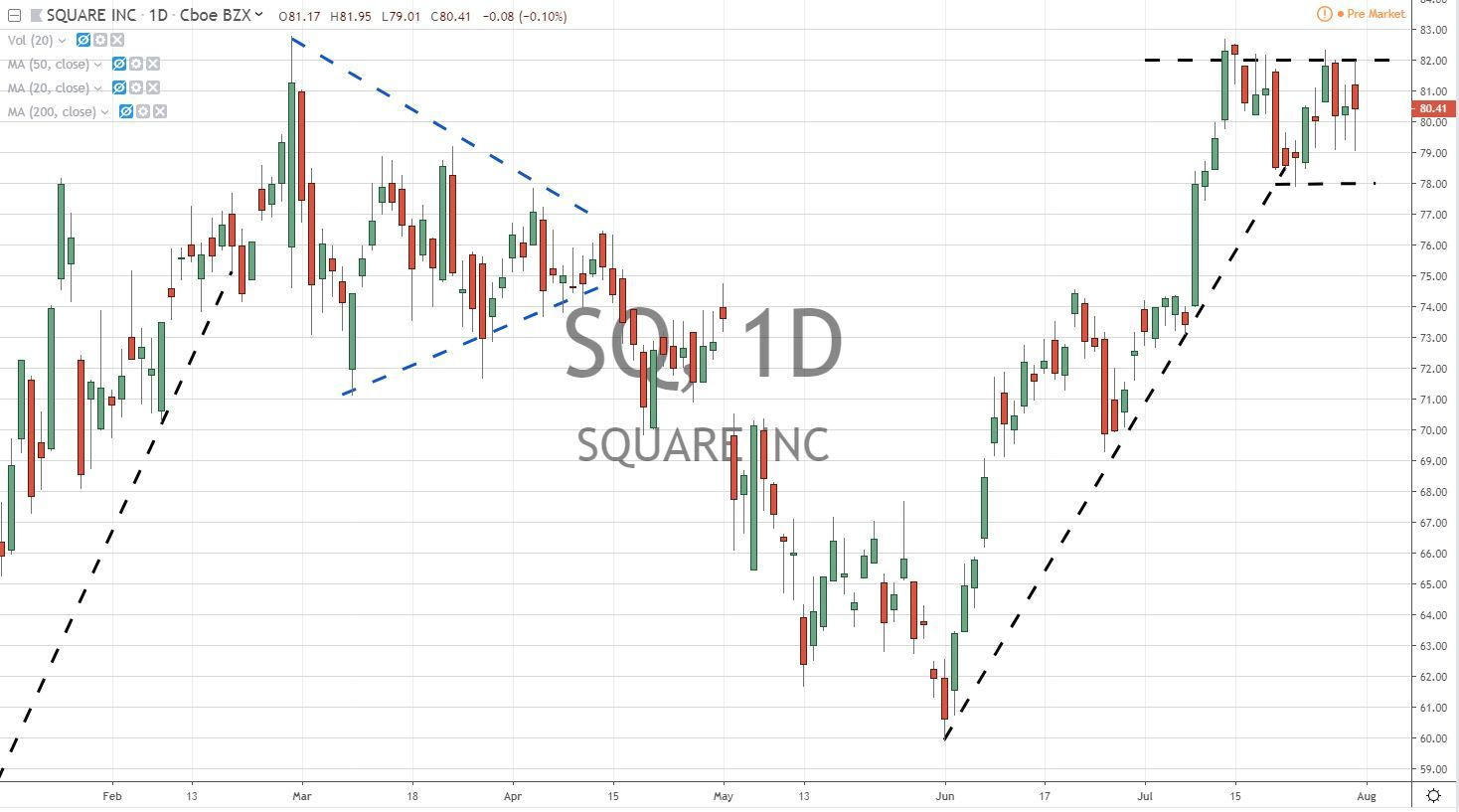 Square Inc SQ Stock Chart 8.1.19 Before Earnings