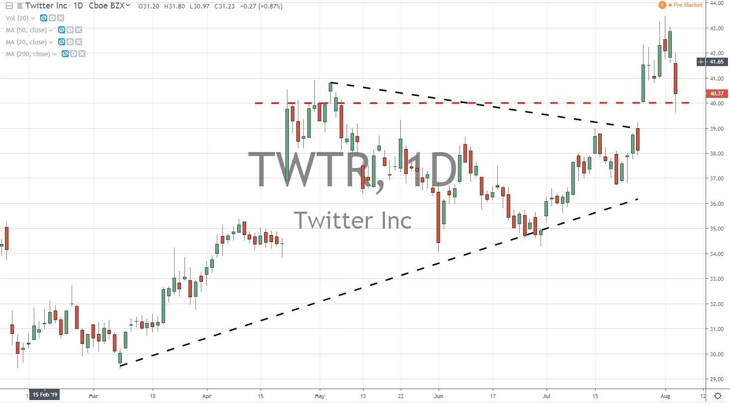 Twitter Inc TWTR Stock Chart 8.6.19