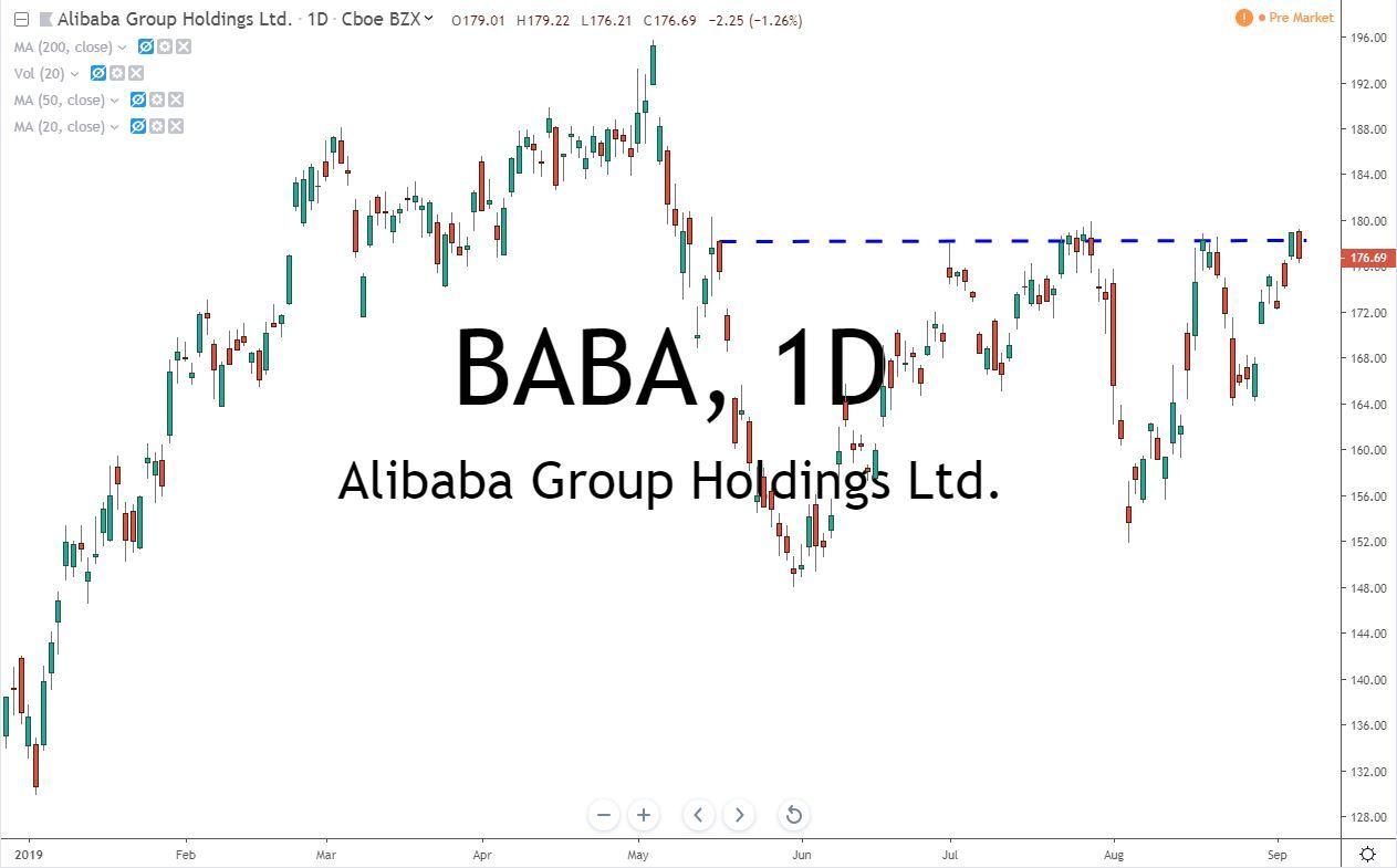 Alibaba Group Holdings BABA Stock Chart 9.9.19