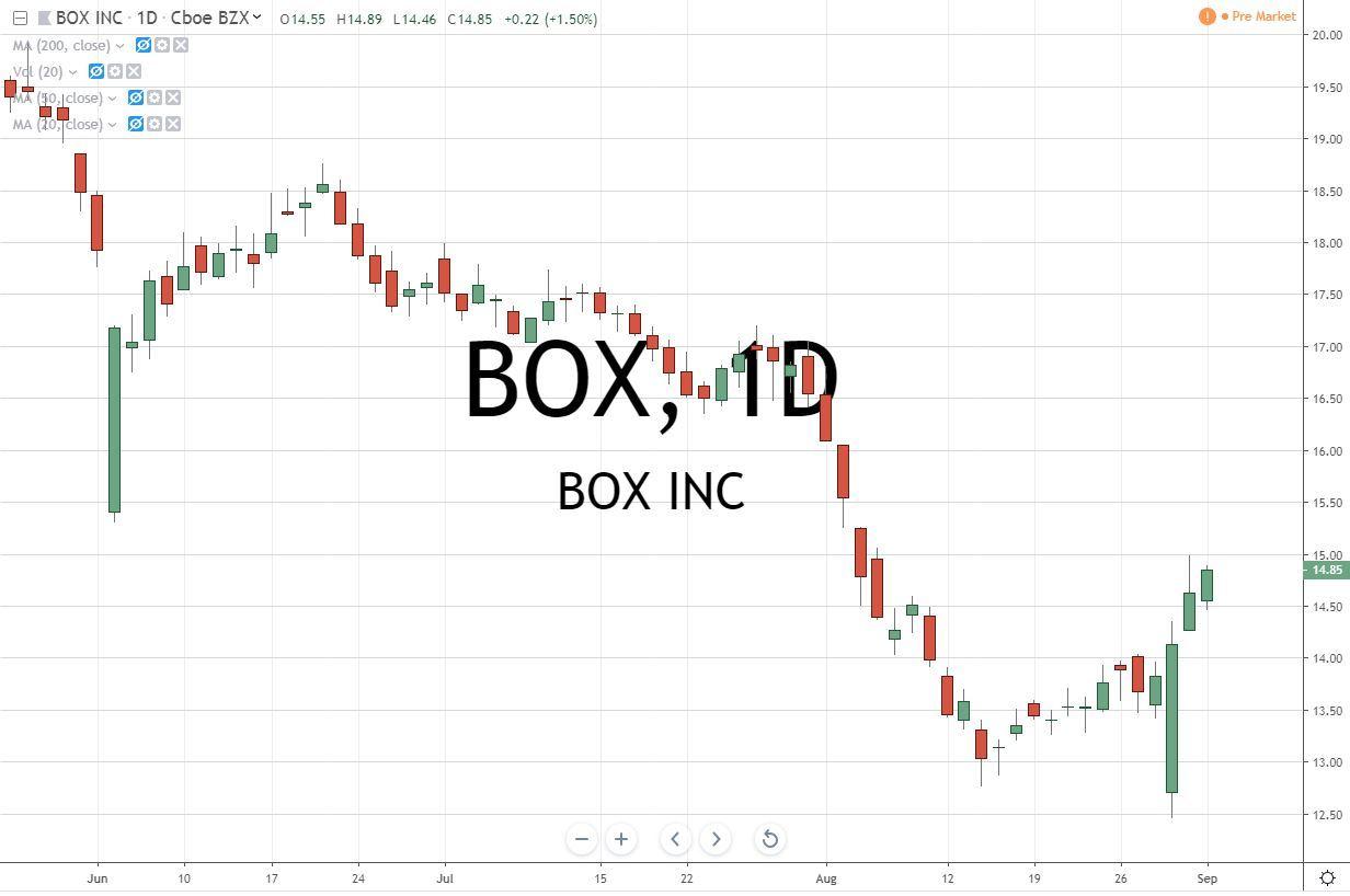BOX Box Inc Stock Chart 9.4.19