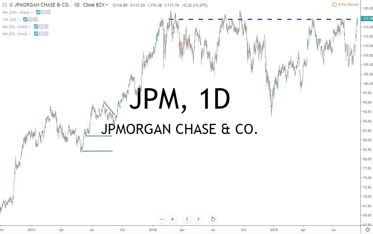 JP Morgan Co JPM Stock Chart 9.12.19