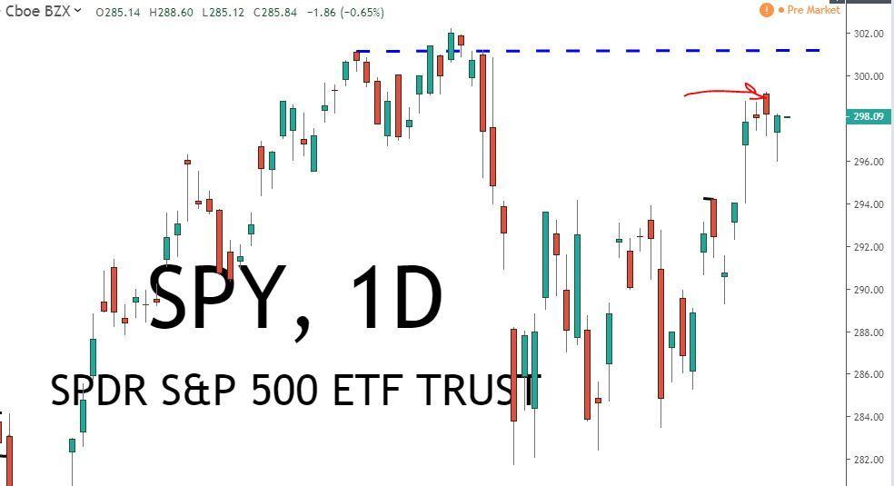 SPY ETF 9.11.19