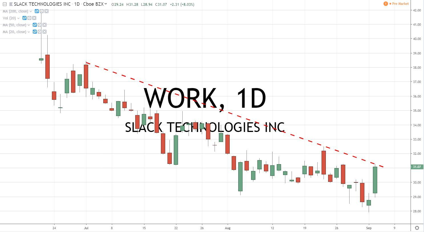 Slack Tech WORK Stock Chart 9.5.19