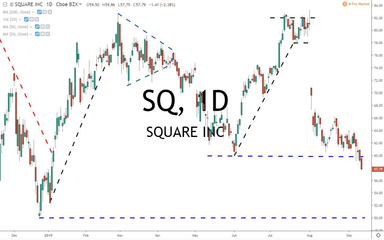 Square Inc SQ stock Chart 91319