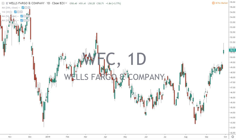 Wells Fargo WFC Stock Chart 9.30.19