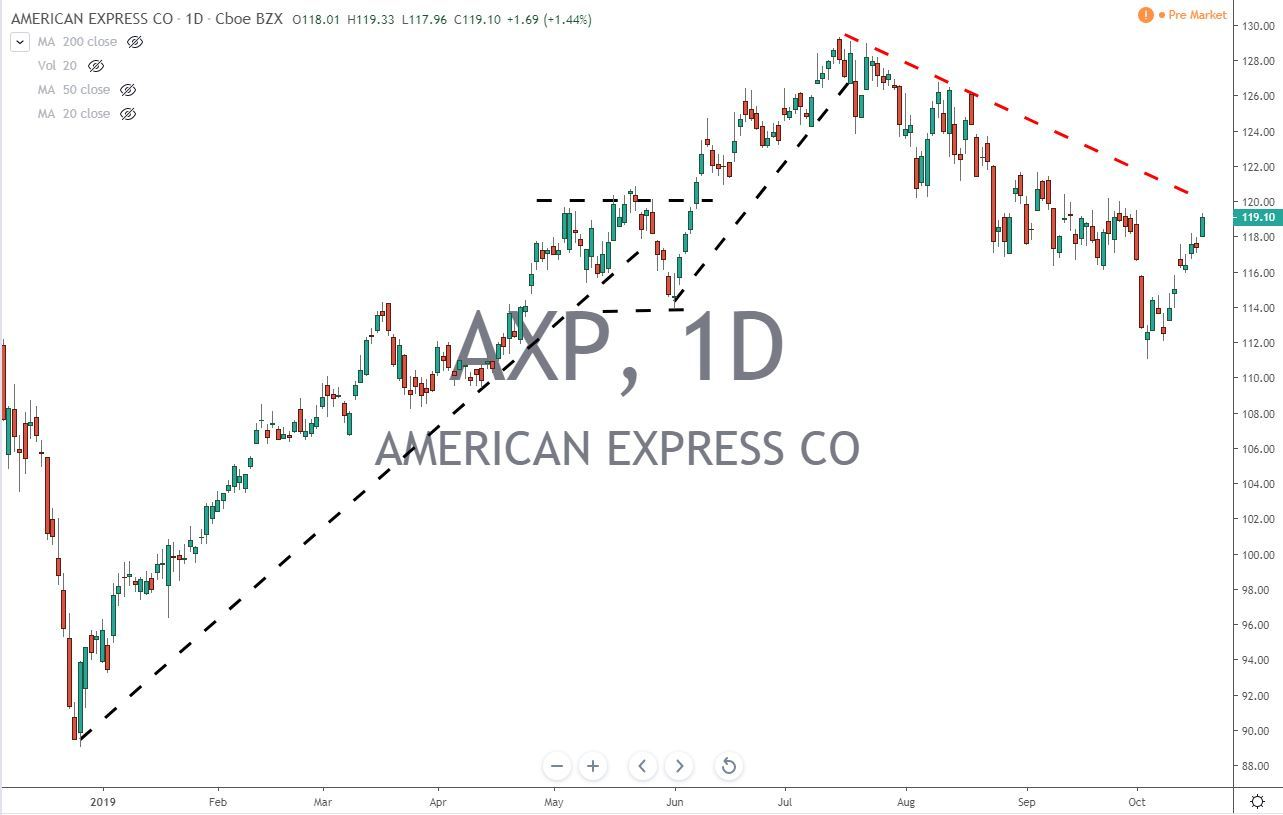 American Express Co AXP Stock Chart Before Earnings 10.18.19