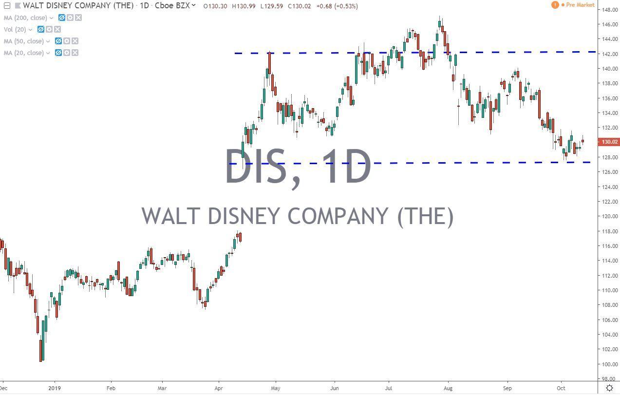 DIS Walt Disney Co Stock Chart 10-14-19