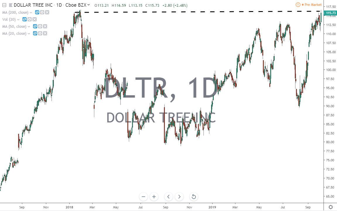 Dollar Tree Inc DLTR Stock Chart 10.7.19