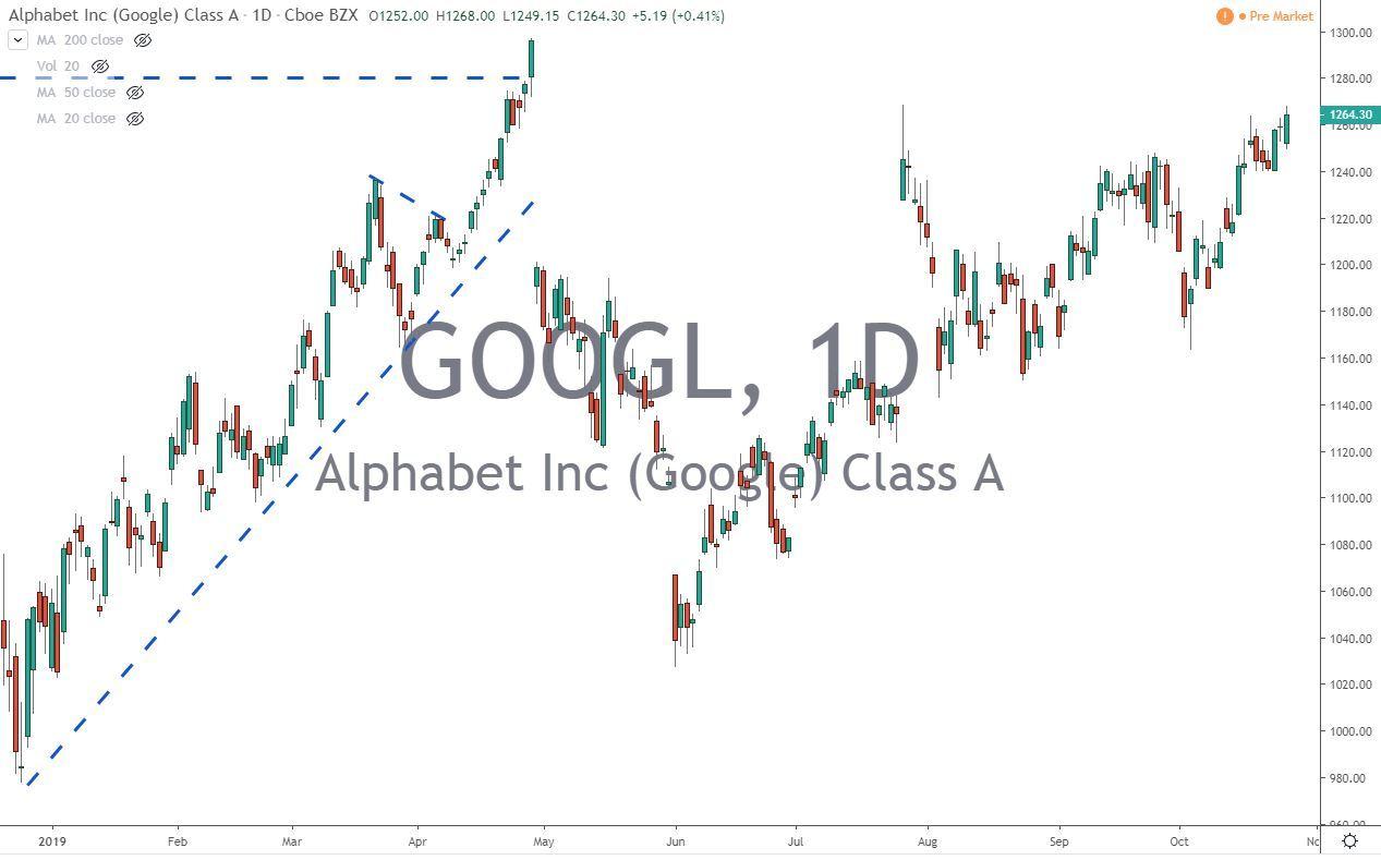 GOOGL Alphabet Inc Stock Chart Before Earnings 10.28.19