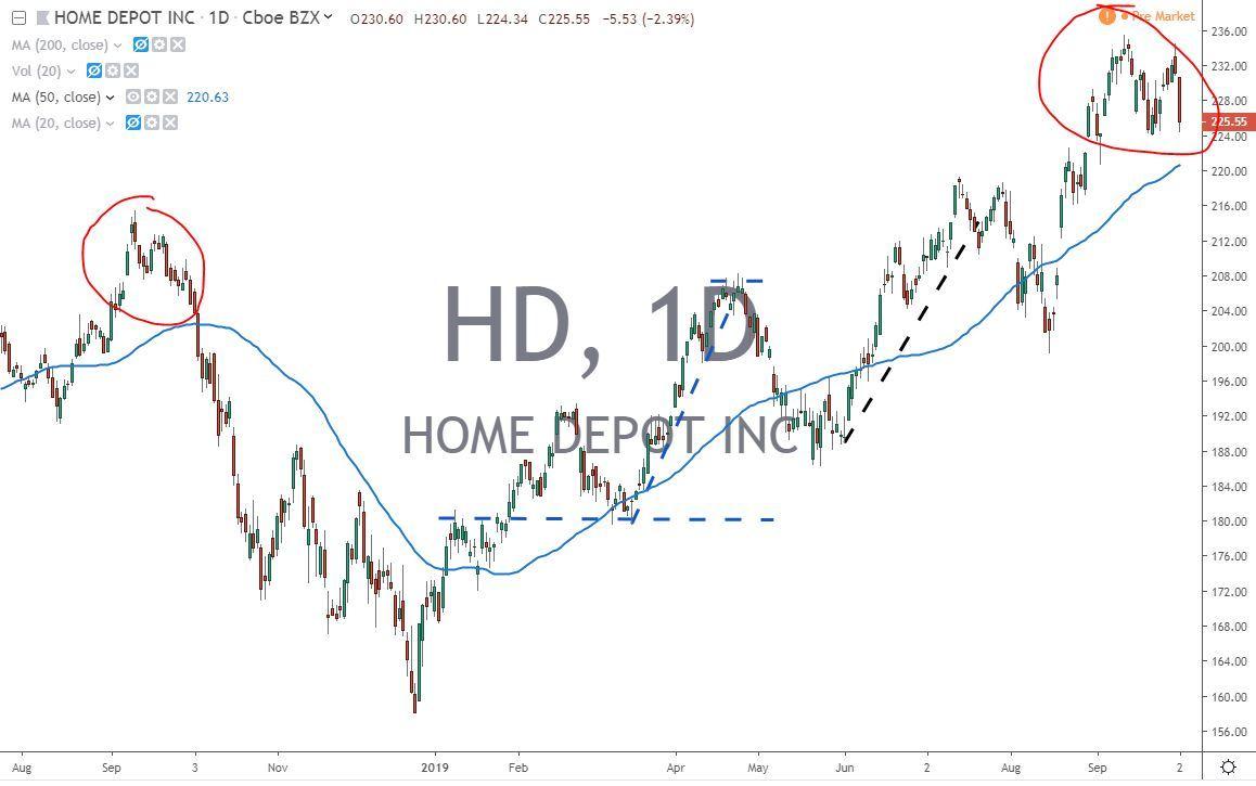 Home Depot Chart HD 10.3.19
