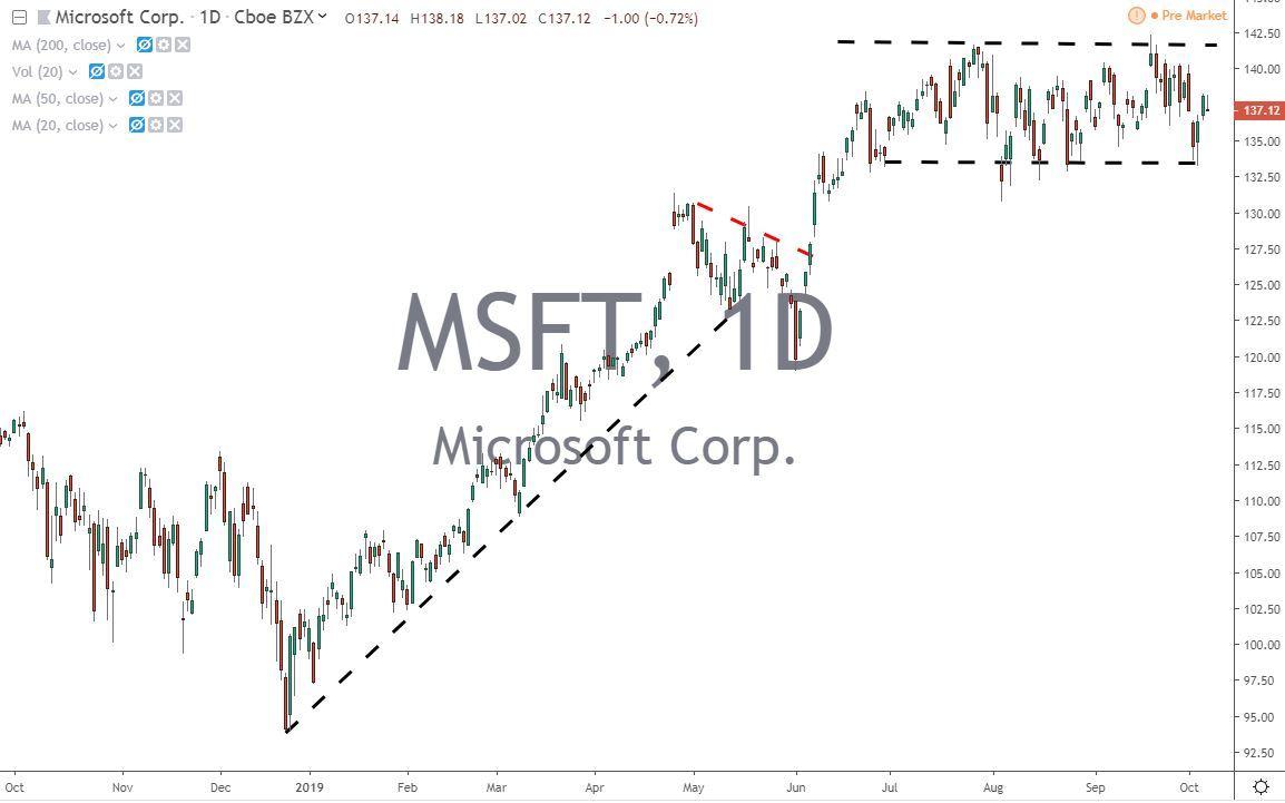 Microsoft Corp MSFT Stock Chart 10.8.19