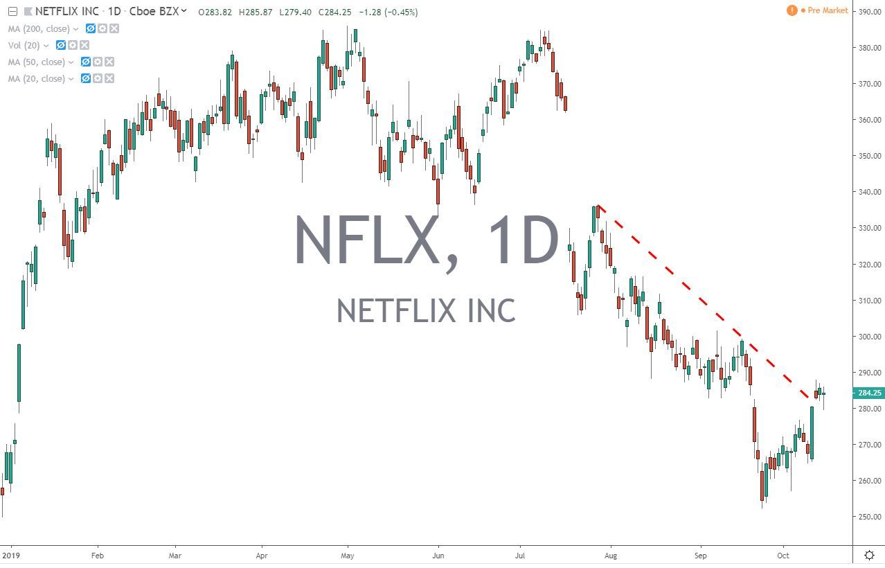 Netflix Inc NFLX Stock Chart Before Earnings 10.16.19