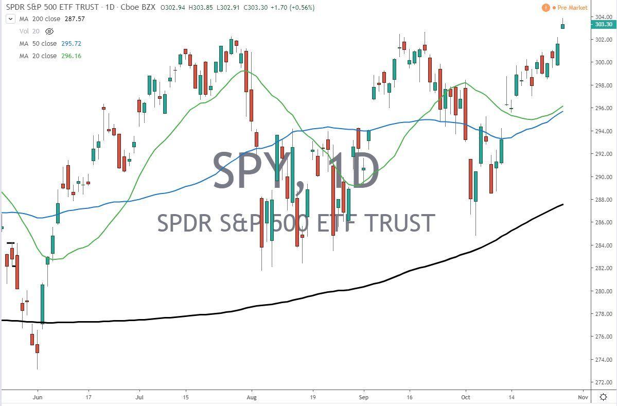 SPY ETF Chart 10-29-19