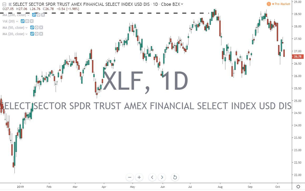 XLF Financial ETF 10.9.19