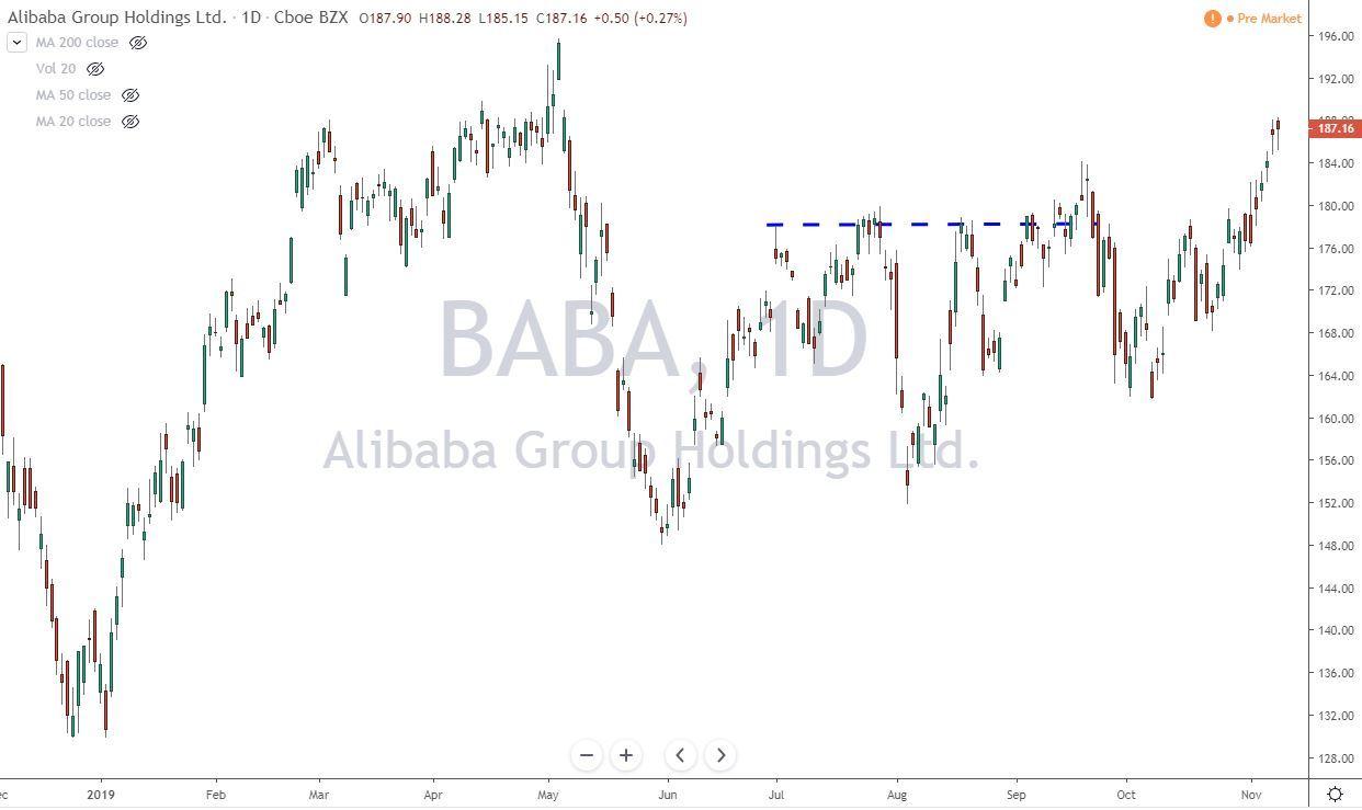 BABA Alibaba Group Holdings Stock Chart 11-11-19