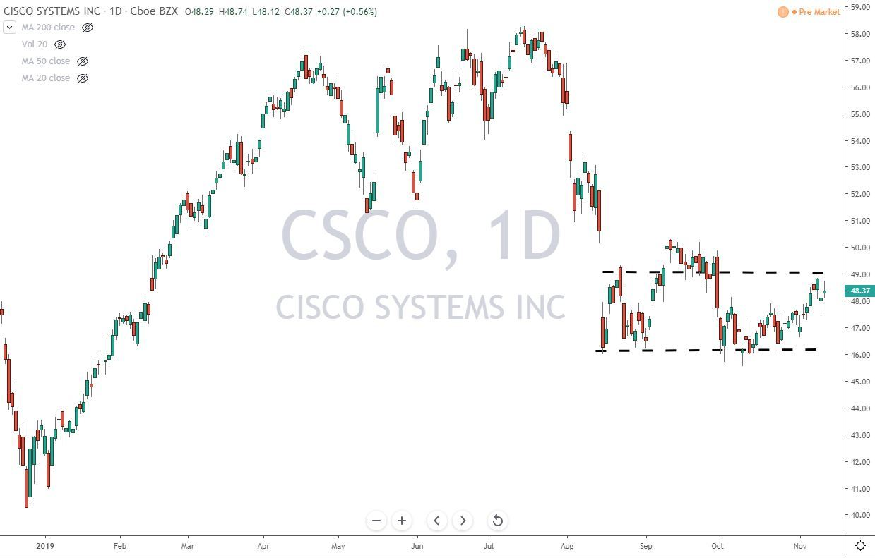 CSCO Cisco Systems Inc Stock Chart 11-13-19 Before Earnings