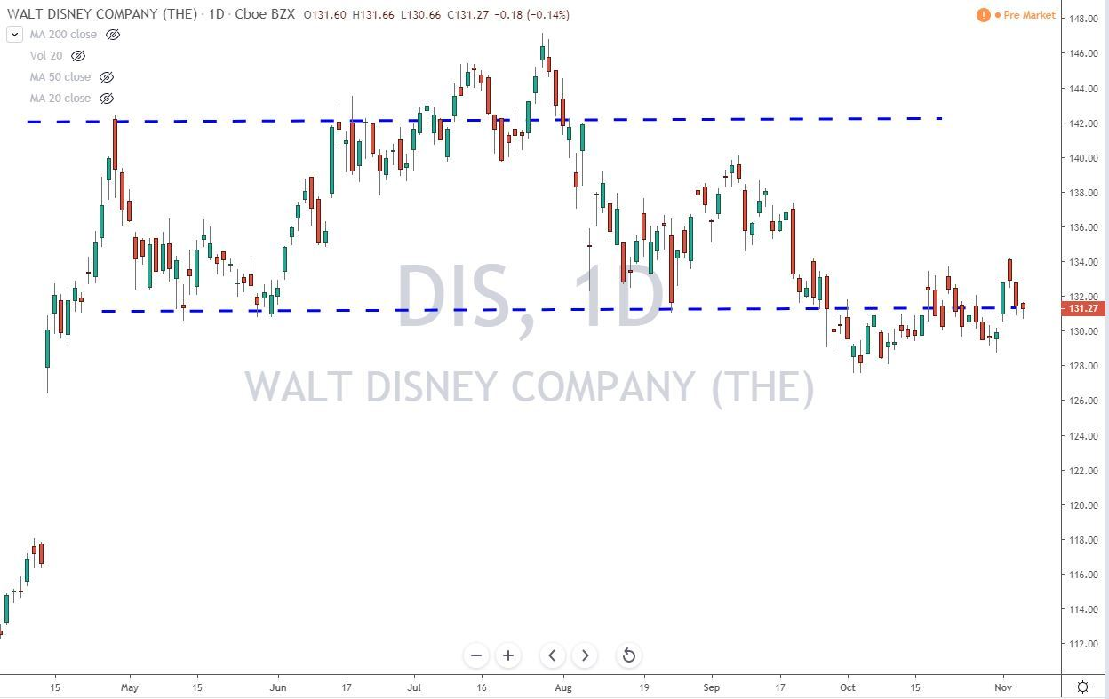 DIS Stock Chart Before Earnings 11-7-19