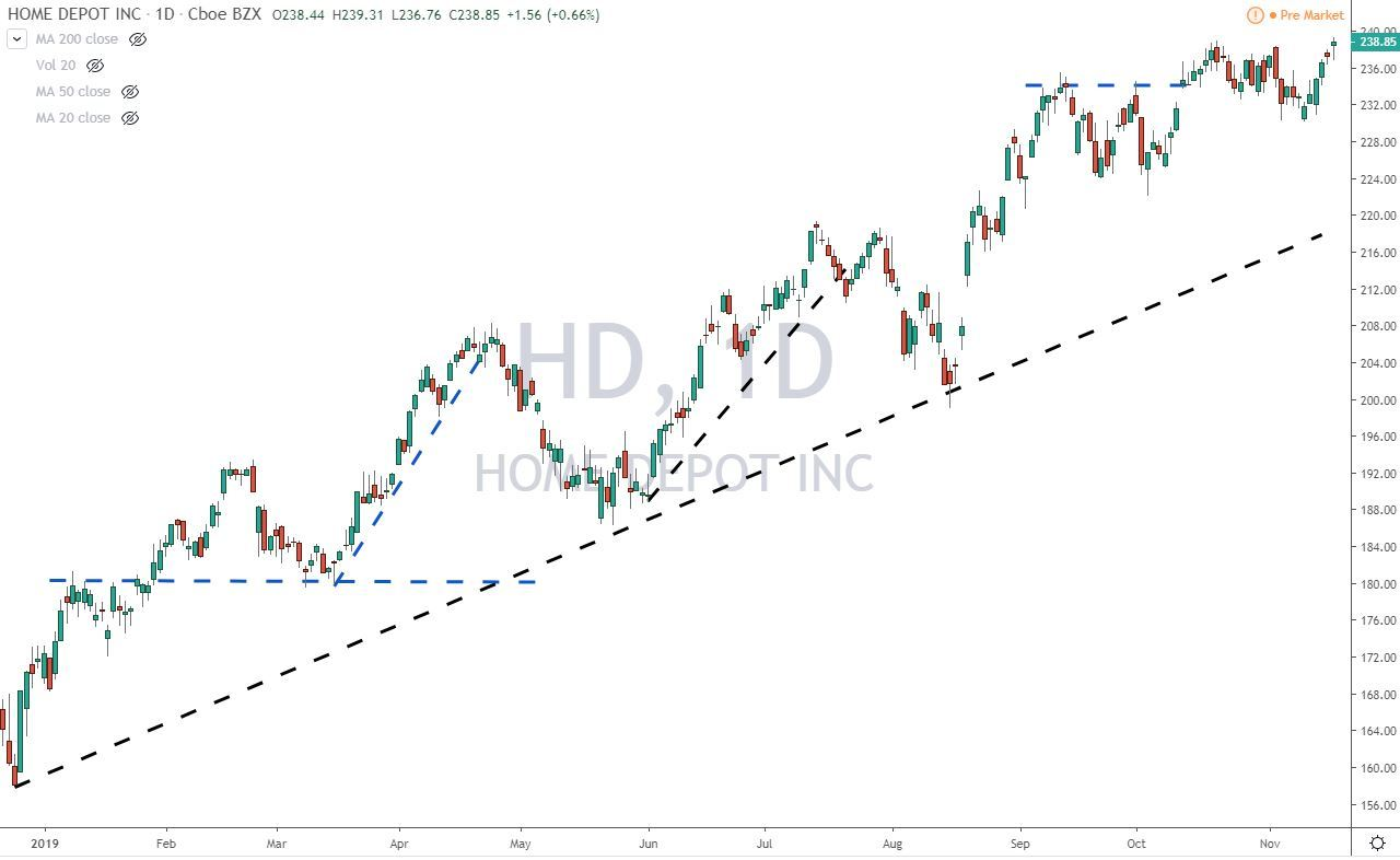 Home Depot HD Stock Chart Before Earnings 11-19-19