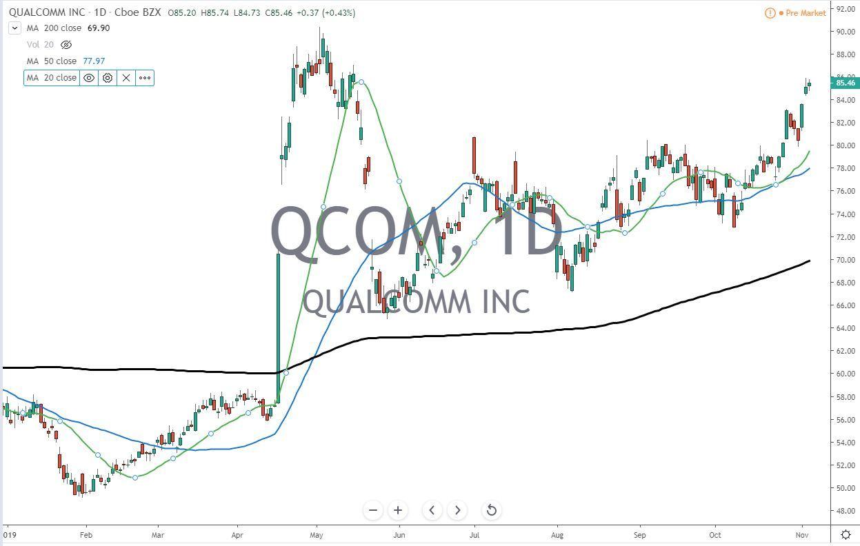 QCOM Qualcomm Inc Stock Chart Before Earnings 11.6.19