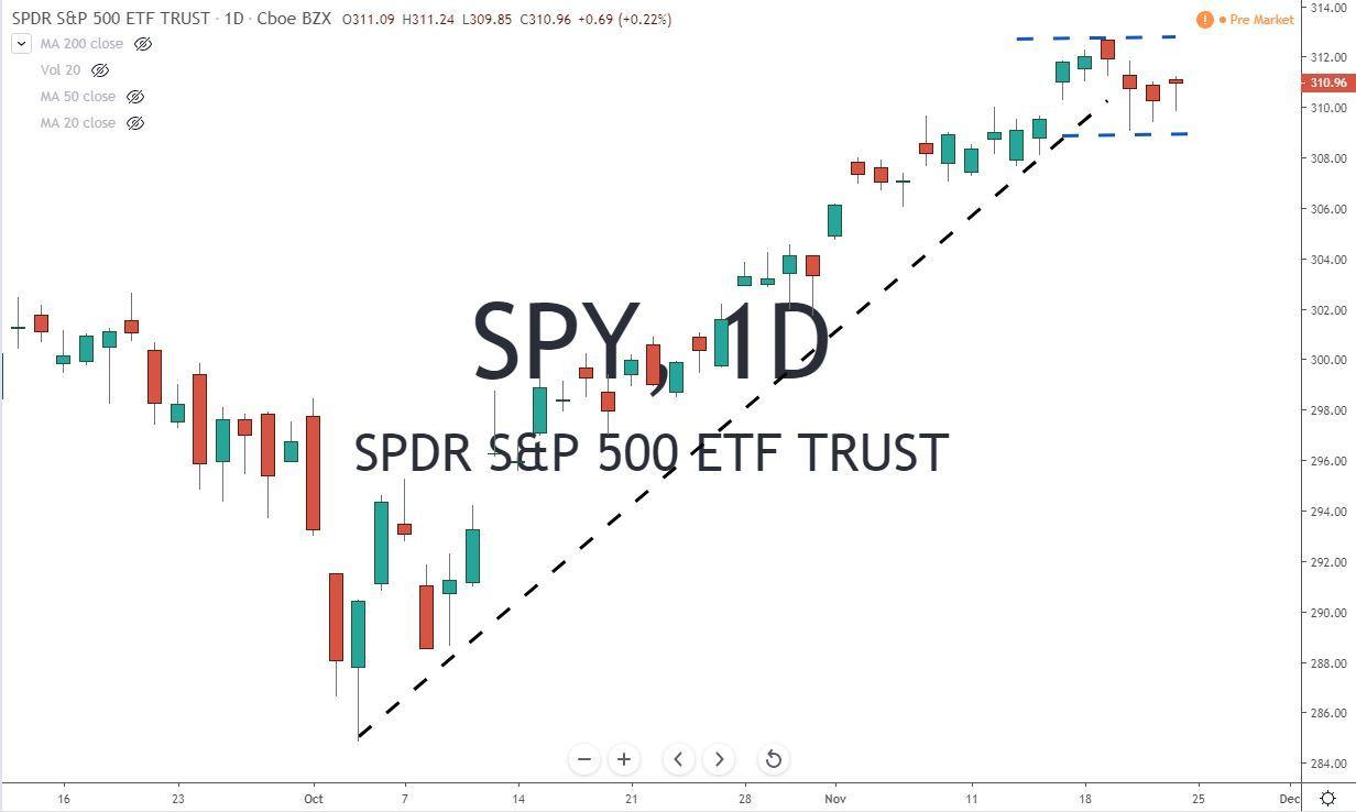 SPY ETF Chart 11-25-19